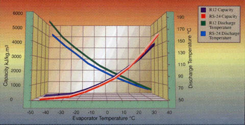 Chart 1 : Capacity vs Evaporator Temperature