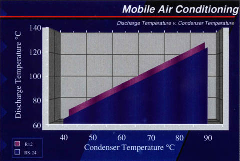 Chart 2 : Discharge Temperature vs Condenser Temperature